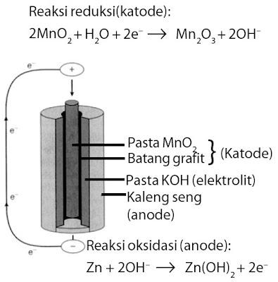 Reaksi reduksi (katode) oksidasi (anode) baterai alkalin