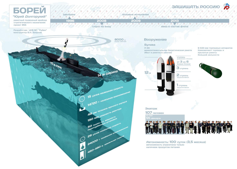 аккумуляторы для подводных лодок фото