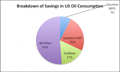 green jobs will decrease oil consumption