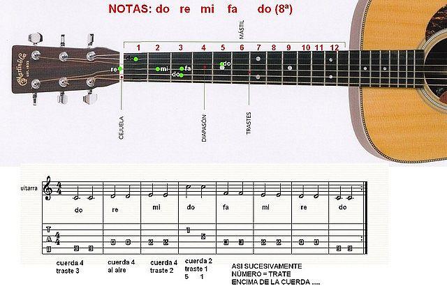 leer partituras guitarra: