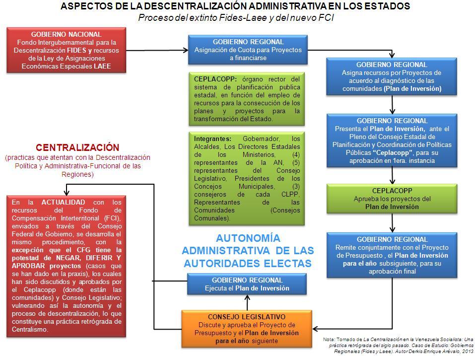 Descentralización en Venezuela