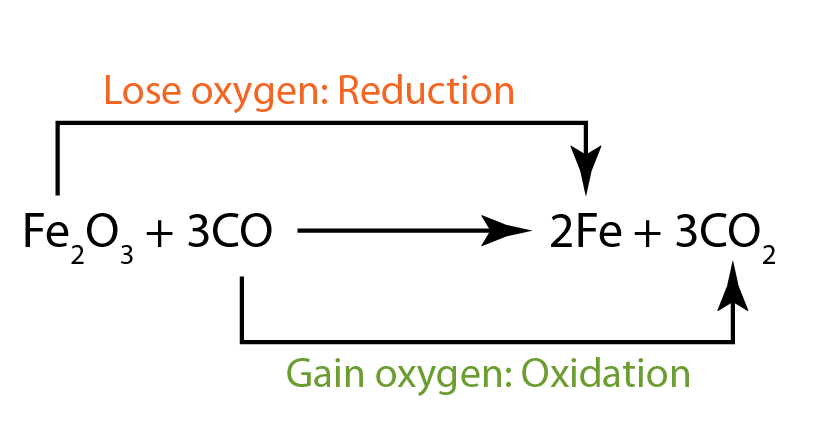 Oxidation and Reduction in Terms of Oxygen/Hydrogen ...