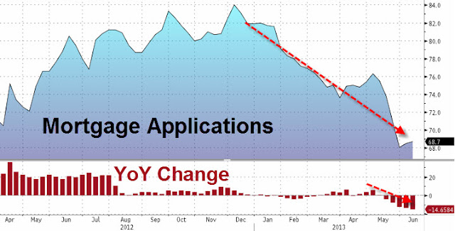 Housing Recovery? No, Housing Bubble 2.0 - Mortgage Applications