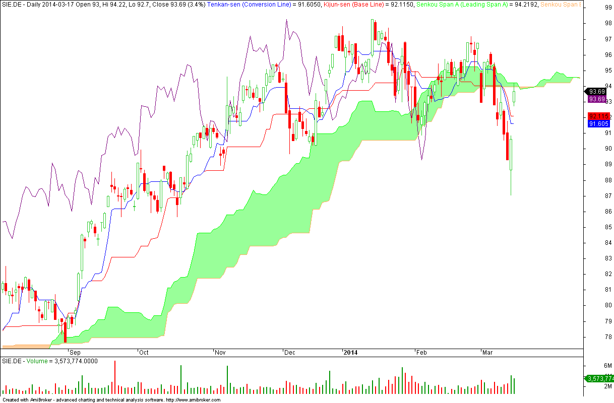 Siemens AG - wykres dzienny