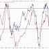 Fortfarande inget köpläge enligt konjunkturbarometern