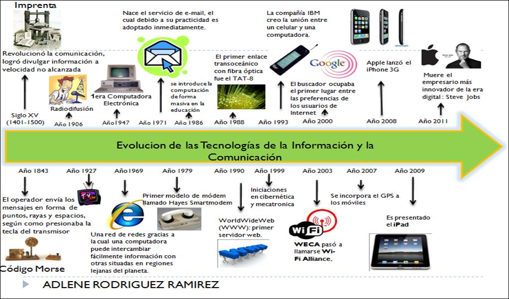 Linea del tiempo informatica heidy estrada - Enel richiesta interramento linea ...