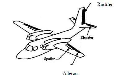 aircraft secondary flight control surfaces essay Paper / essay - project flight controls an aircraft are movable control surfaces which pitch of the aircraft 25 222 secondary flight control spoilers.