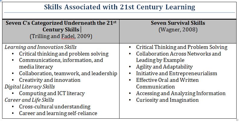 Collaborative Teaching Checklist ~ The secret circle books series executive leadership