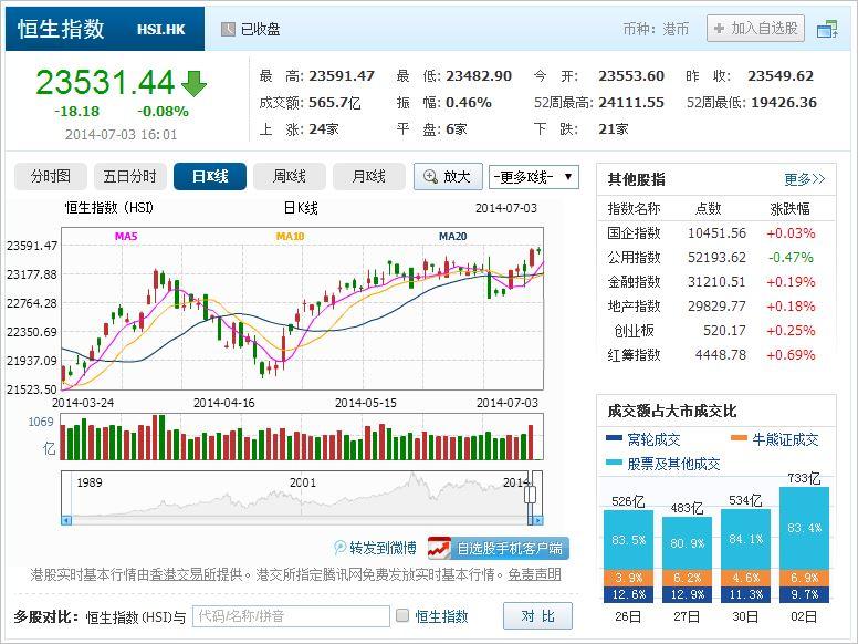 中国株コバンザメ投資 香港ハンセン指数20140703
