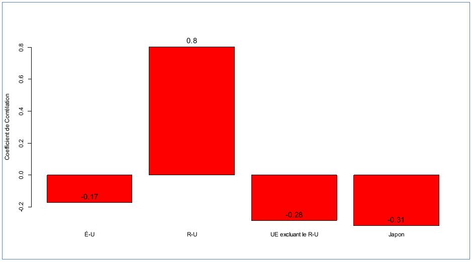 Figure 2Corrélation entre balance commerciale et taux de change du dollar canadien