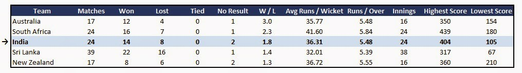 India team stats - Recent Form in ODI Cricket (last 12 months)
