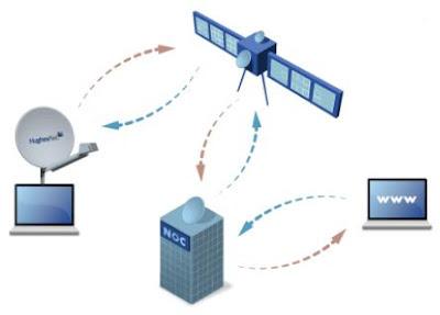الاتصال بالإنترنت عن طريق الأقمار الصناعية