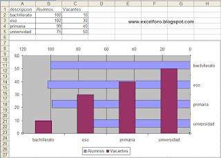 Gráfico combinado de Barras y Columnas en Excel.