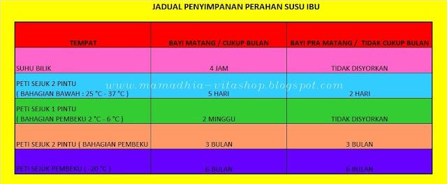 Jadual Penyimpanan Stok EBM