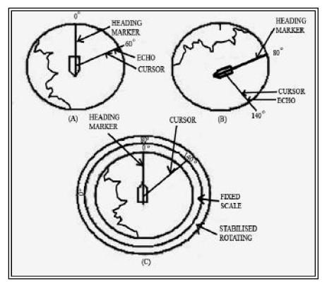 Cara Menentukan Posisi Dengan Radar Pada Kapal