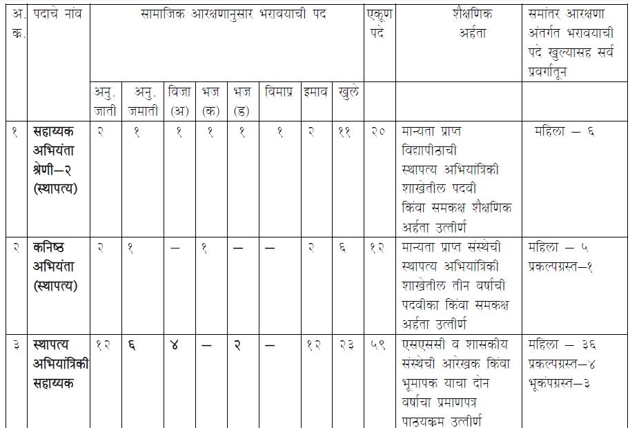 Nagpur Sudhar Pranyas Recruitment