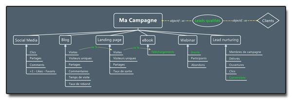 Analytics façon Inbound Marketing