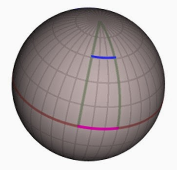 demonstration of geodesic curves on a sphere