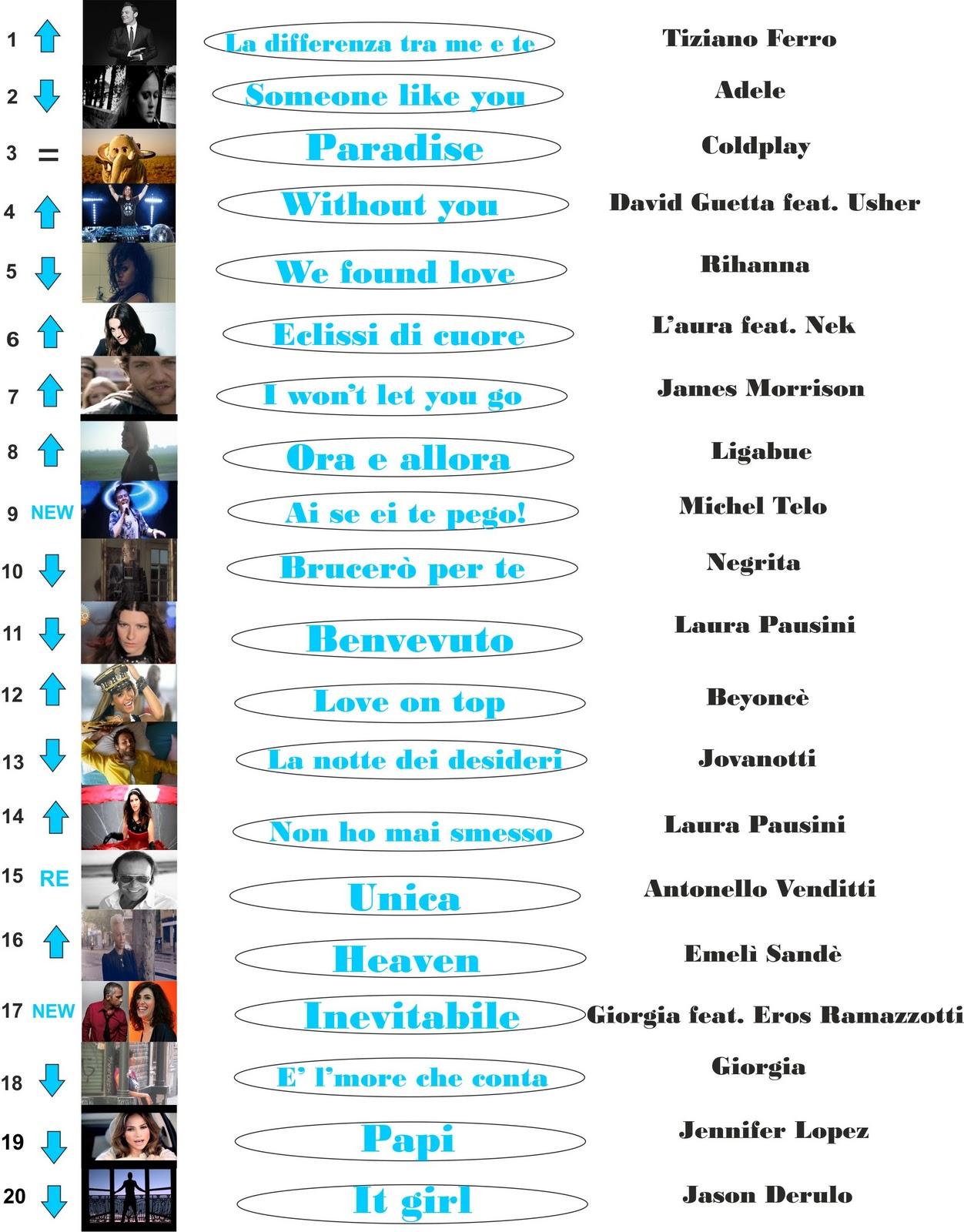 http://3.bp.blogspot.com/-4rX7KjOyKMY/TuoIDz9LbhI/AAAAAAAAAJg/6Q4ujlzPBsY/s1600/Classifica+singoli.jpg