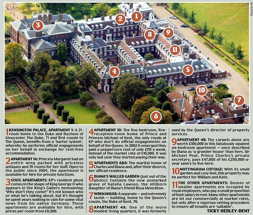 Below: Some Aerial Views Of Kensington Palace.