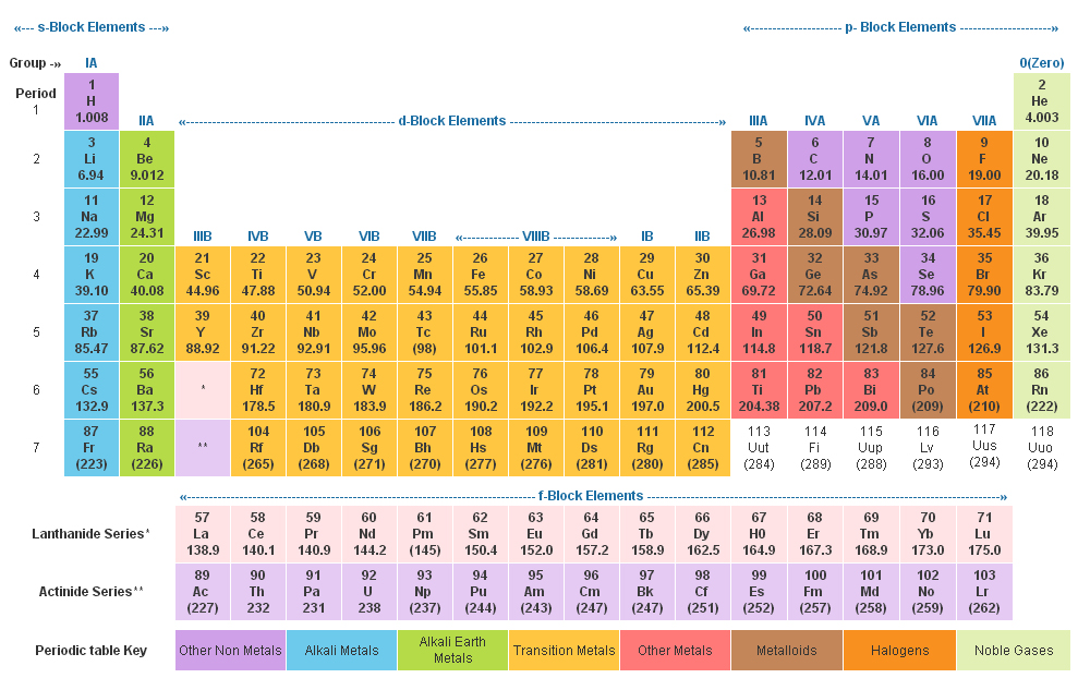 Chemistry for competitive exams periodic table periodic table urtaz Gallery