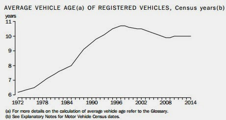 average vehicle age