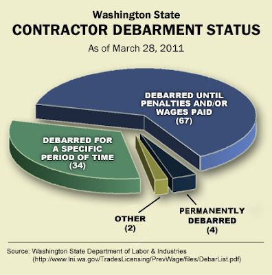 how to become a contractor in washington state