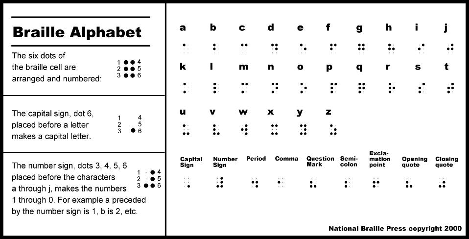 Routine Life Measurements: Braille Code (English Alphabets ...