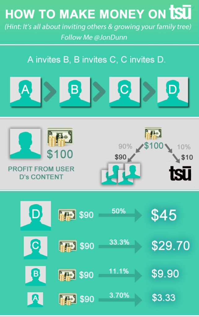how to make money online using tsu