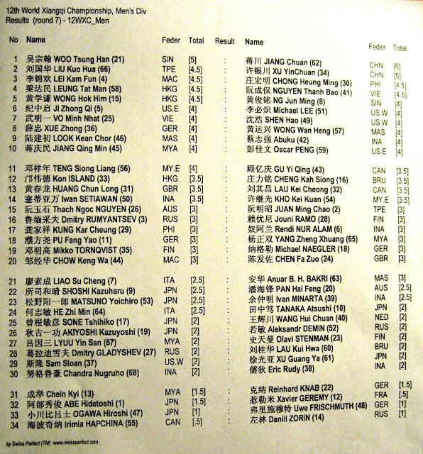 Результаты 6 тура и жеребьевка на 7 тур Чемпионата Мира по Сянци