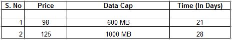 Airtel Monthly 2G GPRS Plans chart