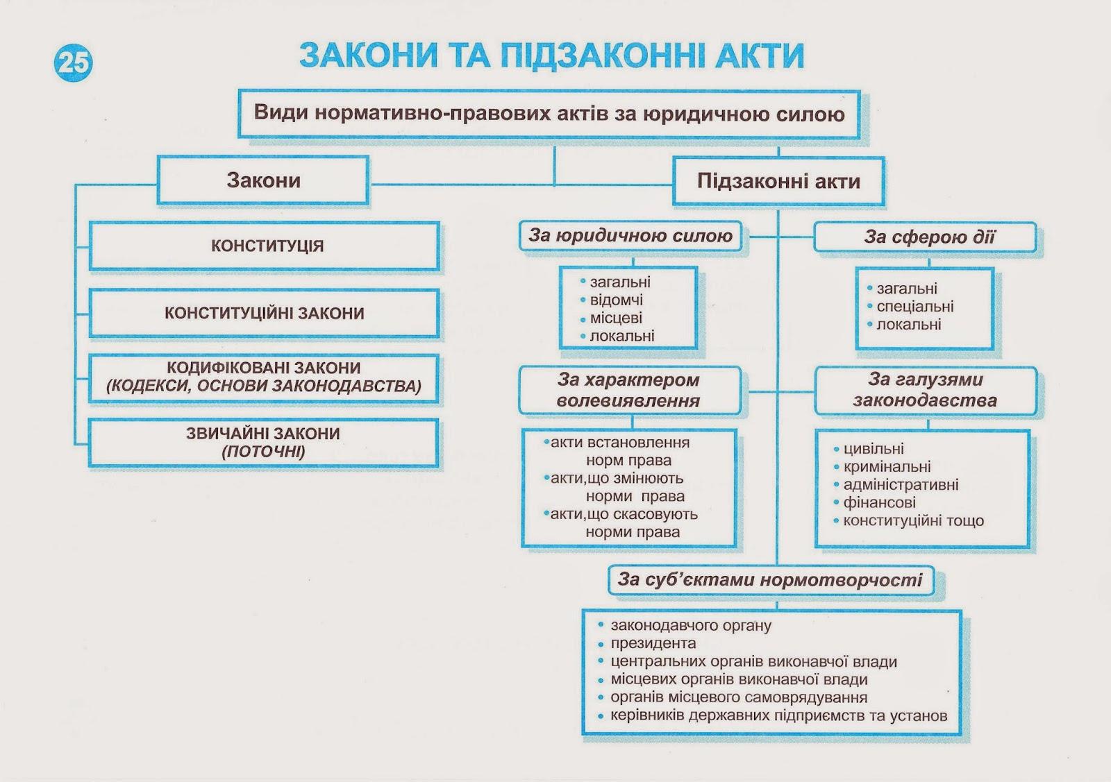 Схема правового устройства