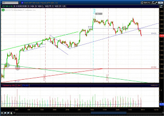 4-х часовой график мини S&P 500 (ES)