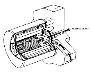 mechanical technology  cartridge type oil filter