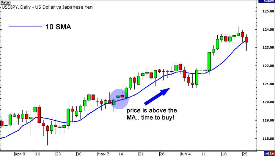 SMA - Trading Forex System With Moving Average (MA)
