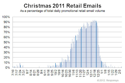 Click to view the Christmas 2011 retail email distribution curve larger