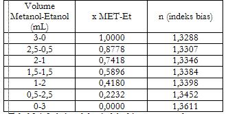 Praktikum kimia fisik kesetimbangan fasa cair cair dan cair uap tabel 31 fraksi mol dan indeks bias campuran larutan metanol dan etanol ccuart Choice Image