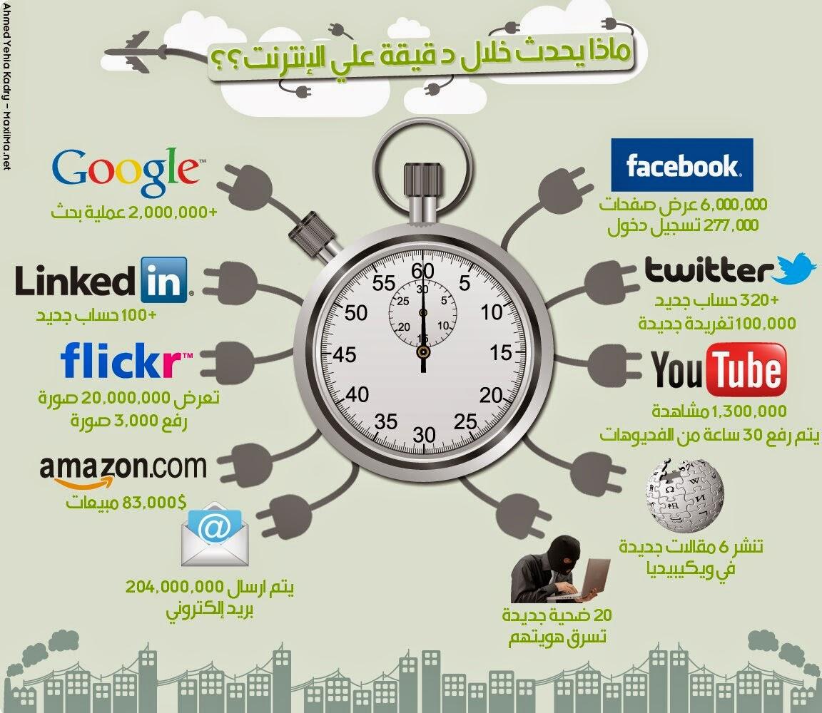 ماذا يحصل على الإنترنت كل دقيقة !! تعرف عليه الأن