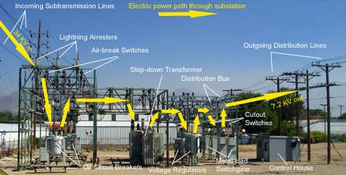 Its all about ee p modular substation design software for Substation pdf