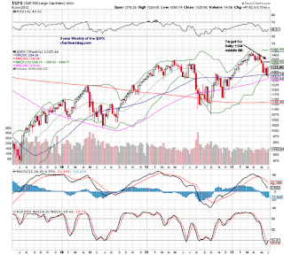 $spx $spy weekly stock chart bollinger bands technical analysis