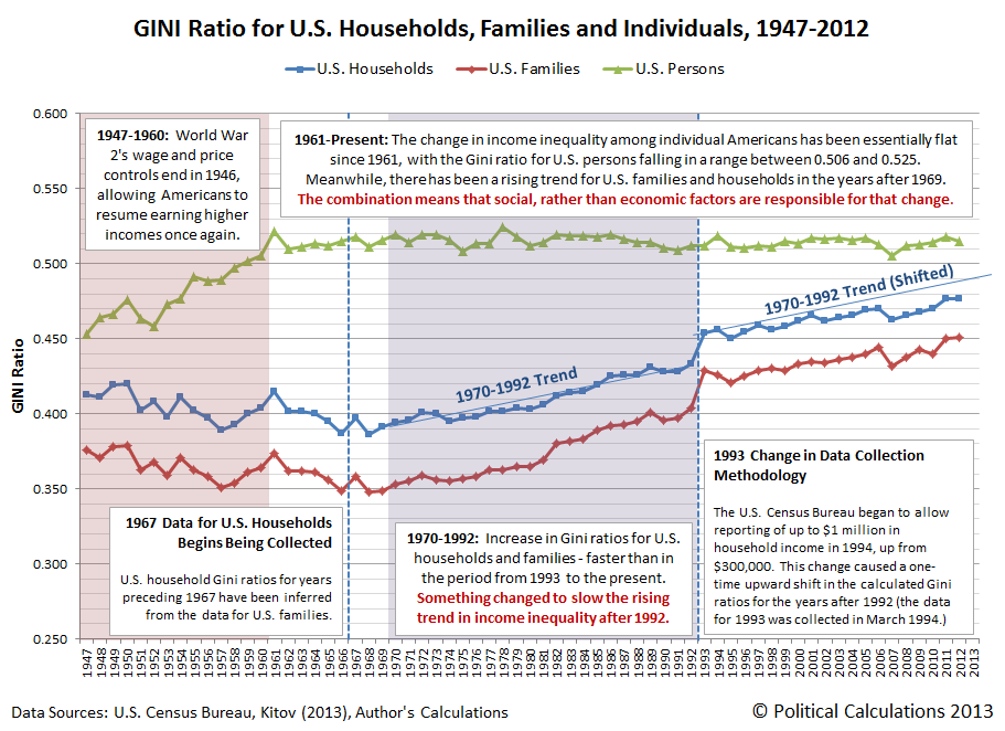 Gini Ratio for U.S. Households, Families and Individuals, 1947-2012, Annotated