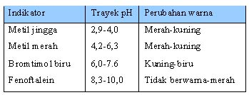 Tabel 1.10 Beberapa Indikator Larutan  dan Perubahan Warnanya