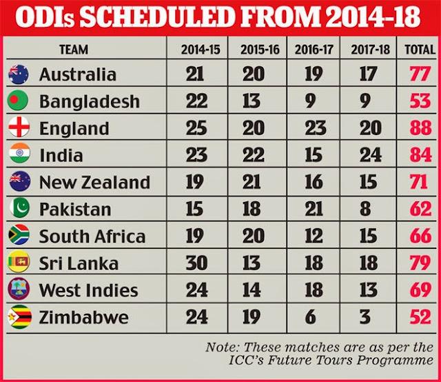 ... | IPL 2014 Time Table | IPL 7 IPL 2014 Schedule | IPL7 Tickets|IP