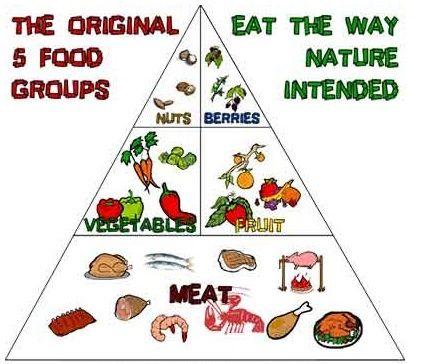 Paleo Farmers Diet