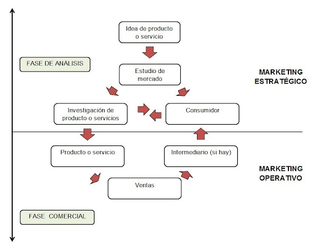 Plan de marketing-Diagrama de Mauser