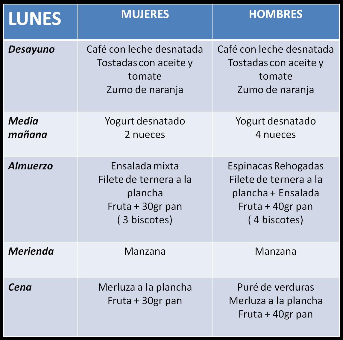 Dieta para engordar en un mes – Dietas de nutricion y