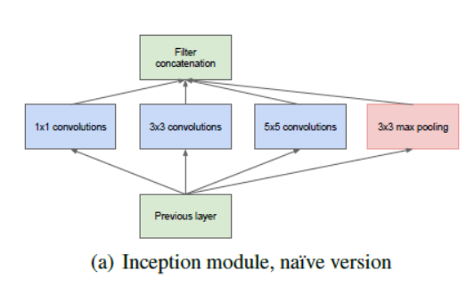 Paper summary going deeper with convolutionsgooglenet 2014 problem even a modest number of 5x5 convolutions can be prohibitively expensive on top of a convolutional layer with a large number of filters ccuart Choice Image