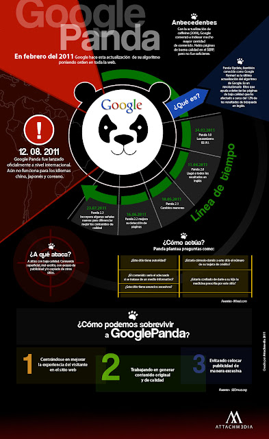 Infografia Panda Google