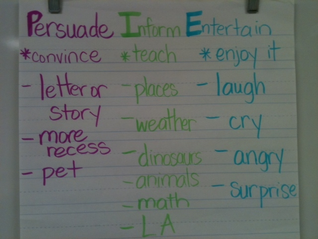 Letter Writing Anchor Chart http://www.3rdgradegridiron.com/2011/10/pie-anyone.html