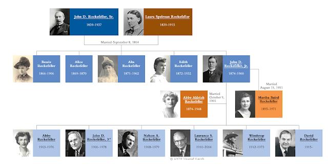 آل روكفلر ..تاريخ عائلة عملت على حماية أفرادها من آثار القرارات الكبرى